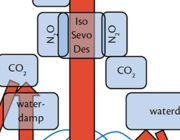 De effecten van opereren op klimaatverandering